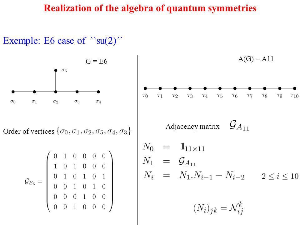 Realization of the algebra of quantum symmetries Exemple: E6 case of ``su(2)´´ G = E6 A(G) = A11 Order of vertices Adjacency matrix