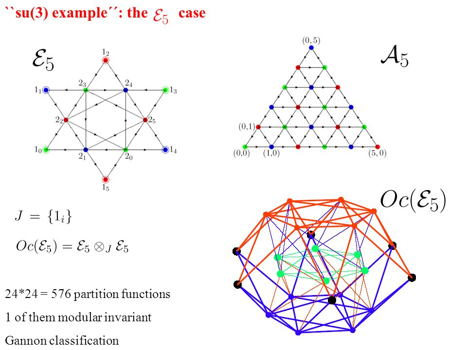 ``su(3) example´´: the case 24*24 = 576 partition functions 1 of them modular invariant Gannon classification