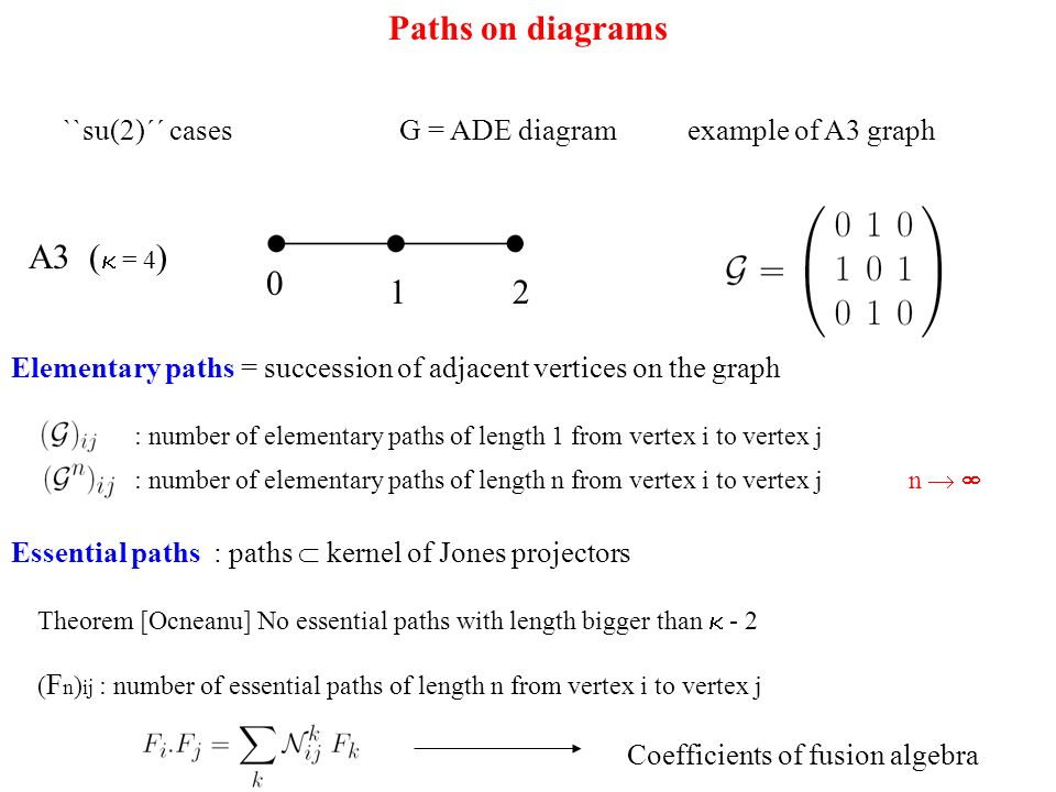Paths on diagrams ``su(2)´´ cases G = ADE diagram example of A3 graph Elementary paths = succession of adjacent vertices on the graph 0 12 A3 ( = 4 ) : number of elementary paths of length 1 from vertex i to vertex j : number of elementary paths of length n from vertex i to vertex j Essential paths : paths kernel of Jones projectors n Theorem [Ocneanu] No essential paths with length bigger than - 2 ( F n ) ij : number of essential paths of length n from vertex i to vertex j Coefficients of fusion algebra
