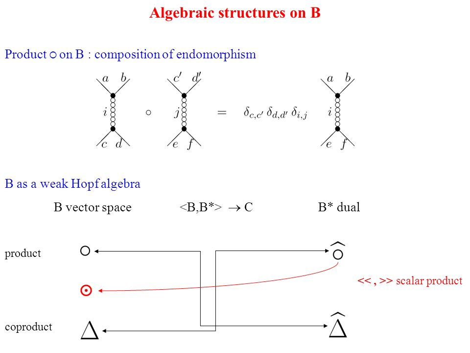 Algebraic structures on B Product on B : composition of endomorphism B as a weak Hopf algebra B vector space C B* dual > scalar product product coproduct