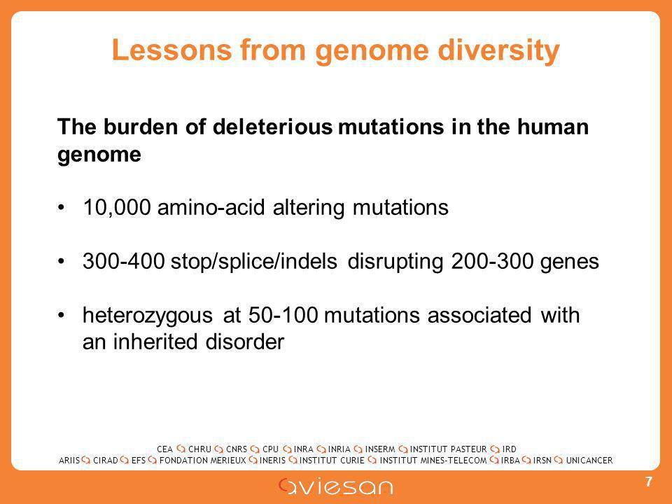 CEACHRUCNRSCPUINRAINRIAINSERMINSTITUT PASTEURIRD ARIISEFSINERISINSTITUT CURIEINSTITUT MINES-TELECOMUNICANCERIRBAIRSNCIRADFONDATION MERIEUX 7 Lessons from genome diversity The burden of deleterious mutations in the human genome 10,000 amino-acid altering mutations 300-400 stop/splice/indels disrupting 200-300 genes heterozygous at 50-100 mutations associated with an inherited disorder