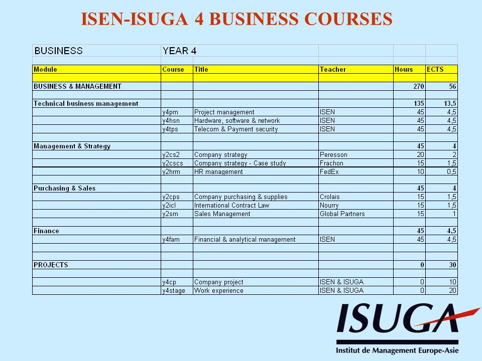 ISEN-ISUGA 4 BUSINESS COURSES