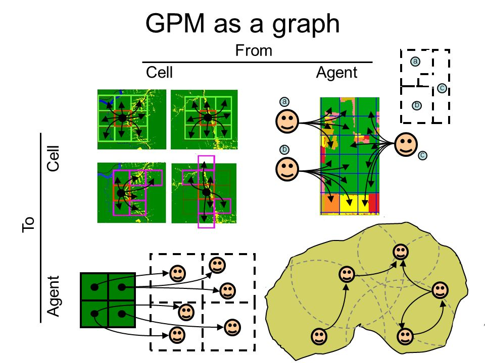 GPM as a graph To Agent Cell a b a b c c Cell Agent From