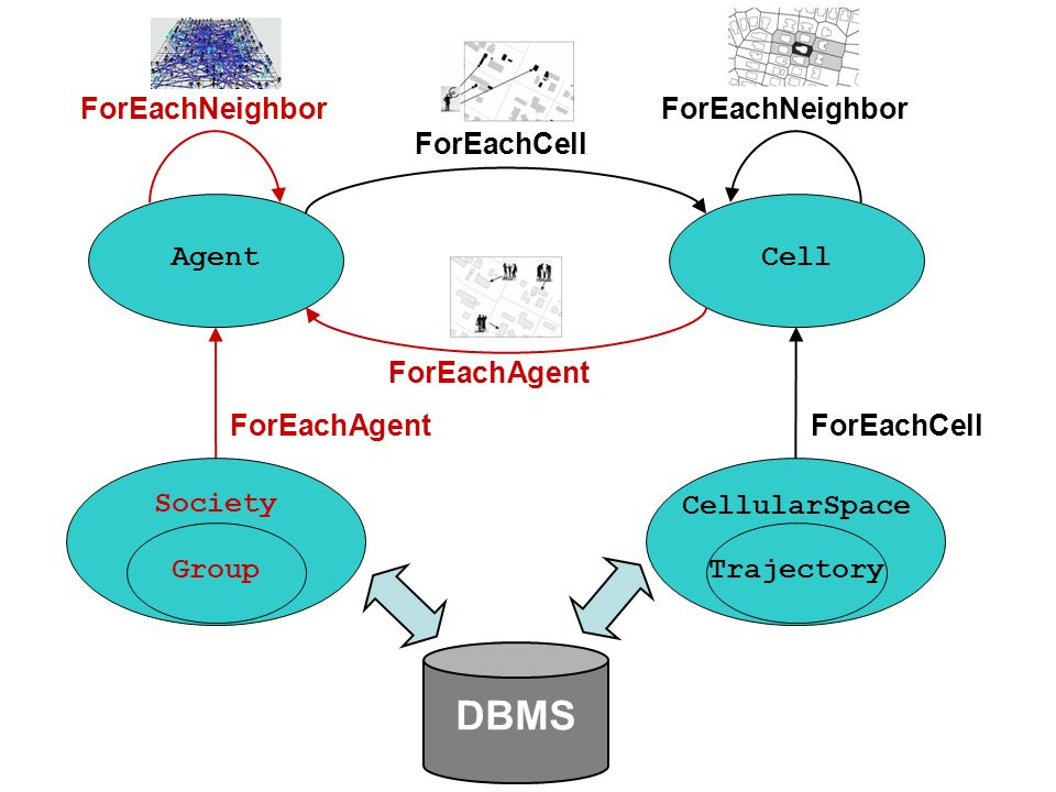 CellAgent ForEachAgentForEachCell ForEachNeighbor ForEachAgent CellularSpace Society GroupTrajectory DBMS