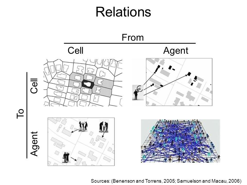 Agent Cell Cell Agent Sources: (Benenson and Torrens, 2005; Samuelson and Macau, 2006) From To Relations