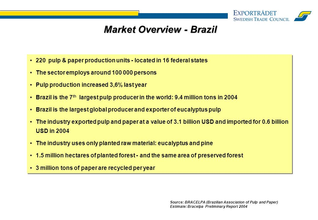 Market Overview - Brazil Source: BRACELPA (Brazilian Association of Pulp and Paper) Estimate: Bracelpa Preliminary Report pulp & paper production units - located in 16 federal states The sector employs around persons Pulp production increased 3,6% last year Brazil is the 7 th largest pulp producer in the world: 9.4 million tons in 2004 Brazil is the largest global producer and exporter of eucalyptus pulp The industry exported pulp and paper at a value of 3.1 billion USD and imported for 0.6 billion USD in 2004 The industry uses only planted raw material: eucalyptus and pine 1.5 million hectares of planted forest - and the same area of preserved forest 3 million tons of paper are recycled per year 220 pulp & paper production units - located in 16 federal states The sector employs around persons Pulp production increased 3,6% last year Brazil is the 7 th largest pulp producer in the world: 9.4 million tons in 2004 Brazil is the largest global producer and exporter of eucalyptus pulp The industry exported pulp and paper at a value of 3.1 billion USD and imported for 0.6 billion USD in 2004 The industry uses only planted raw material: eucalyptus and pine 1.5 million hectares of planted forest - and the same area of preserved forest 3 million tons of paper are recycled per year