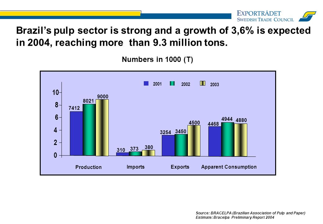 Brazils pulp sector is strong and a growth of 3,6% is expected in 2004, reaching more than 9.3 million tons.