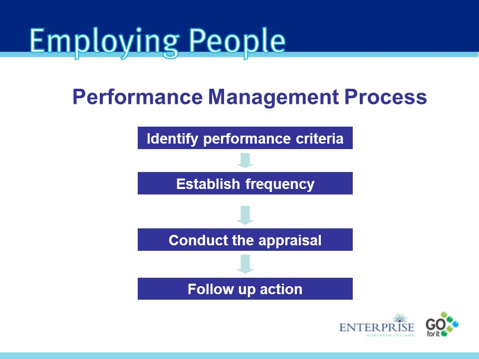 Performance Management Process Identify performance criteria Conduct the appraisal Follow up action Establish frequency