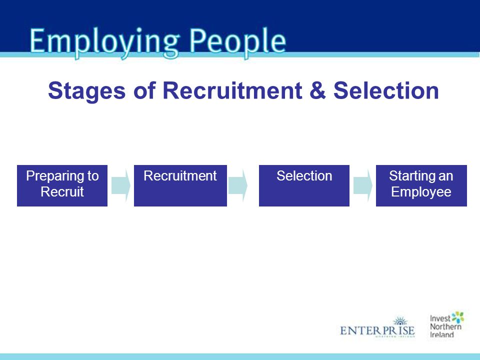 Stages of Recruitment & Selection Preparing to Recruit RecruitmentSelectionStarting an Employee