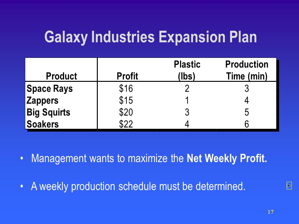 17 Data - Continued PlasticProduction ProductProfit(lbs) Time (min) Space Rays $1623 Zappers $1514 Big Squirts $2035 Soakers $2246 PlasticProduction ProductProfit(lbs) Time (min) Space Rays $1623 Zappers $1514 Big Squirts $2035 Soakers $2246 Management wants to maximize the Net Weekly Profit.