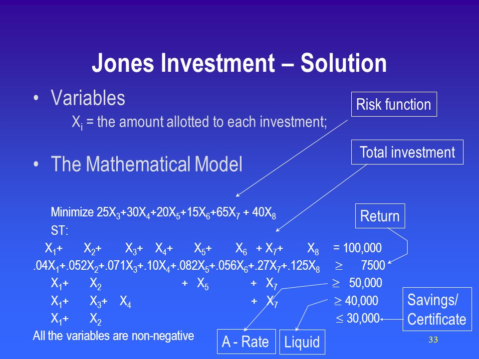 33 Variables X i = the amount allotted to each investment; The Mathematical Model Minimize 25X 3 +30X 4 +20X 5 +15X 6 +65X X 8 ST: X 1 + X 2 + X 3 + X 4 + X 5 + X 6 + X 7 + X 8 = 100,000.04X X X X X X X X X 1 + X 2 + X 5 + X 7 50,000 X 1 + X 3 + X 4 + X 7 40,000 X 1 +X 2 30,000 All the variables are non-negative Risk function Total investment Return A - Rate Liquid Savings/ Certificate Jones Investment – Solution
