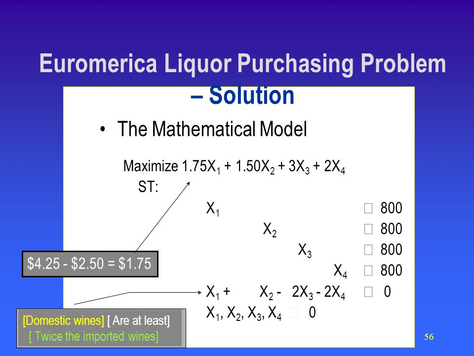 56 The Mathematical Model Maximize 1.75X X 2 + 3X 3 + 2X 4 ST: X X X X X 1 + X 2 - 2X 3 - 2X 4 0 X 1, X 2, X 3, X 4 0 $ $2.50 = $1.75 [Domestic wines] [ Are at least] [ Twice the imported wines] Euromerica Liquor Purchasing Problem – Solution