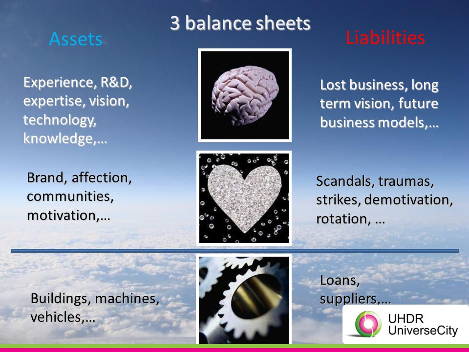 Lost business, long term vision, future business models,… Loans, suppliers,… Buildings, machines, vehicles,… Scandals, traumas, strikes, demotivation, rotation, … Brand, affection, communities, motivation,… Experience, R&D, expertise, vision, technology, knowledge,… 3 balance sheets Liabilities Assets