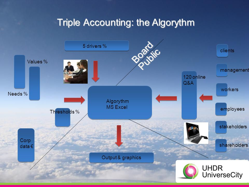 Triple Accounting: the Algorythm Thresholds % Corp data Values % Needs % 5 drivers % 120 online Q&A clients management workers employees stakeholders shareholders Algorythm MS Excel Output & graphics Board Public