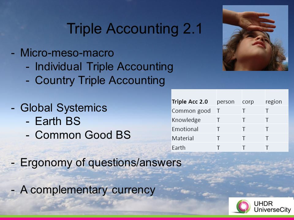 Triple Accounting 2.1 -Micro-meso-macro -Individual Triple Accounting -Country Triple Accounting -Global Systemics -Earth BS -Common Good BS -Ergonomy of questions/answers -A complementary currency Triple Acc 2.0personcorpregion Common goodTTT KnowledgeTTT EmotionalTTT MaterialTTT EarthTTT