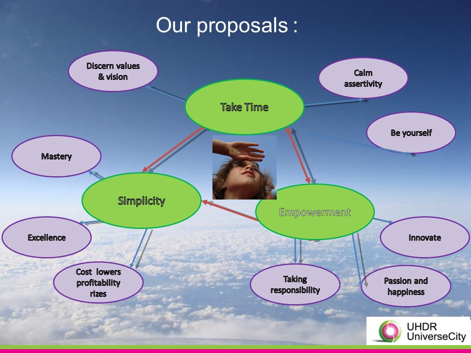 Our proposals :