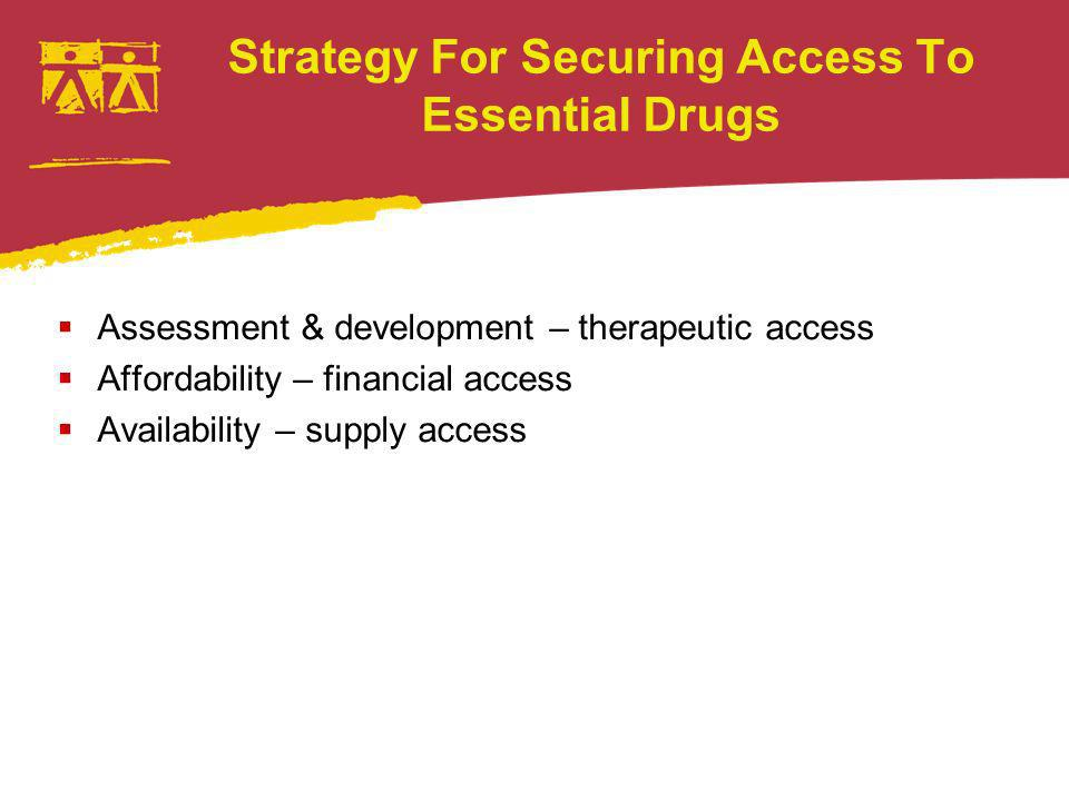 Strategy For Securing Access To Essential Drugs Assessment & development – therapeutic access Affordability – financial access Availability – supply access