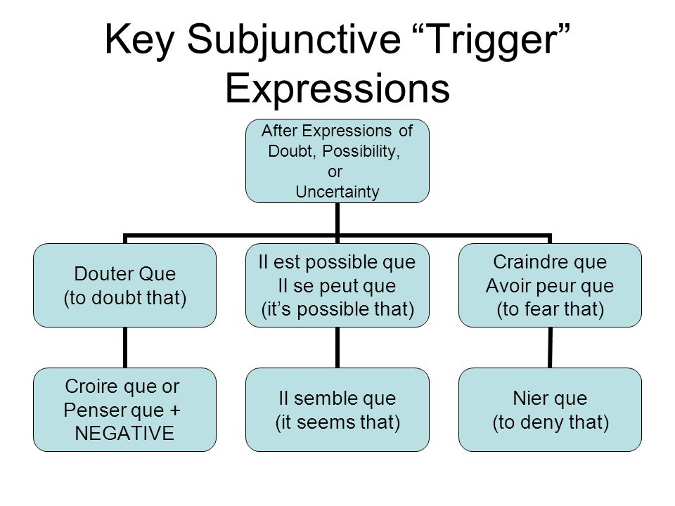 Key Subjunctive Trigger Expressions After Expressions of Doubt, Possibility, or Uncertainty Douter Que (to doubt that) Croire que or Penser que + NEGATIVE Il est possible que Il se peut que (its possible that) Il semble que (it seems that) Craindre que Avoir peur que (to fear that) Nier que (to deny that)