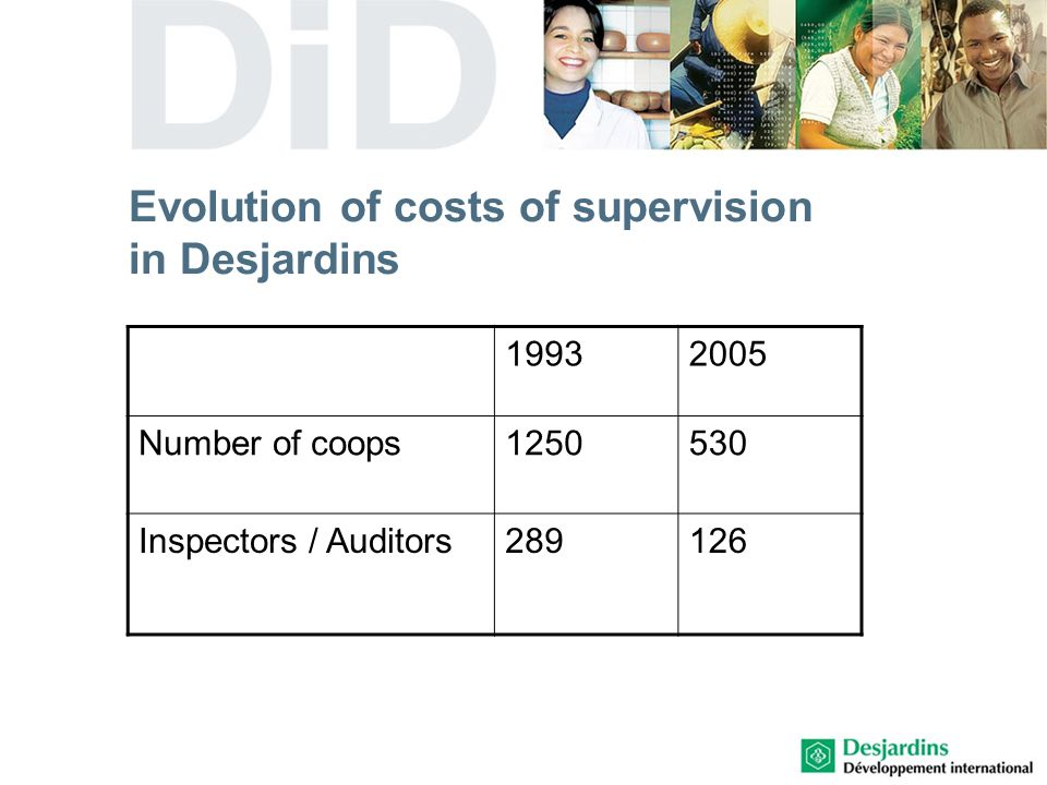 Evolution of costs of supervision in Desjardins 19932005 Number of coops1250530 Inspectors / Auditors289126