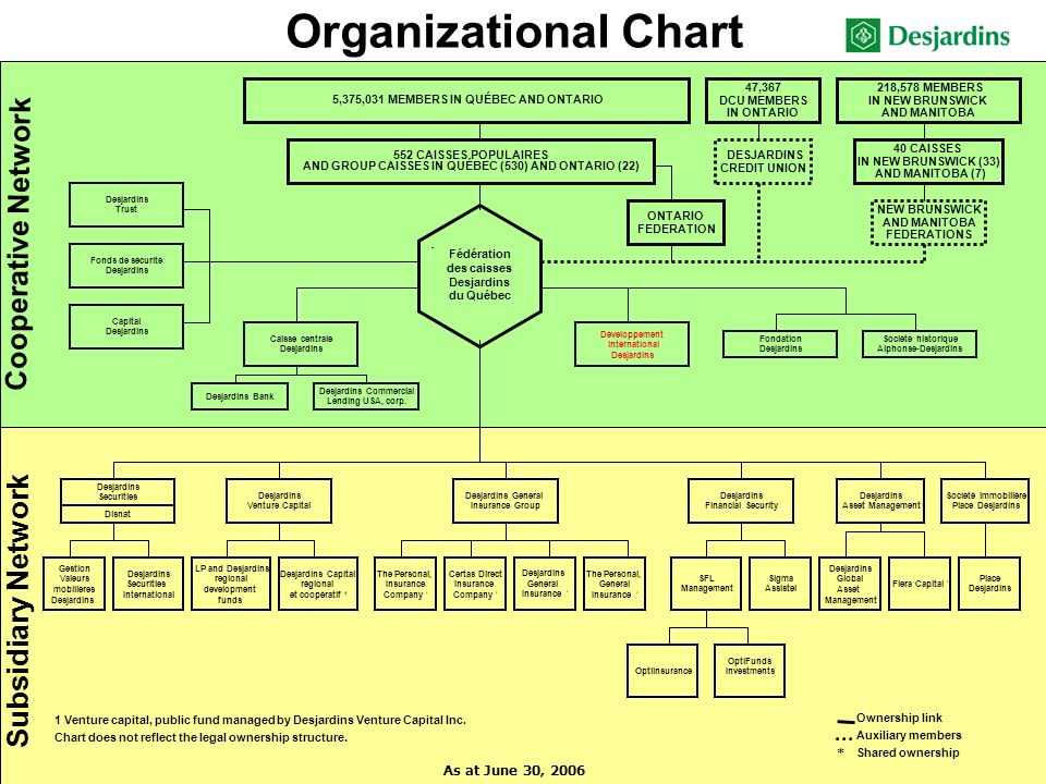 Organizational Chart 218,578 MEMBERS IN NEW BRUNSWICK AND MANITOBA 5,375,031 MEMBERS IN QUÉBEC AND ONTARIO Desjardins Venture Capital Société immobilière Place Desjardins Place Desjardins Desjardins General Insurance Group Desjardins Securities Desjardins General Insurance * NEW BRUNSWICK AND MANITOBA FEDERATIONS Fédération des caisses Desjardins du Québec 552 CAISSES POPULAIRES AND GROUP CAISSES IN QUÉBEC (530) AND ONTARIO (22) Certas Direct Insurance Company * The Personal, Insurance Company * The Personal, General Insurance * Desjardins Asset Management 40 CAISSES IN NEW BRUNSWICK (33) AND MANITOBA (7) Cooperative Network Subsidiary Network As at June 30, 2006 LP and Desjardins regional development funds 1 Venture capital, public fund managed by Desjardins Venture Capital Inc.