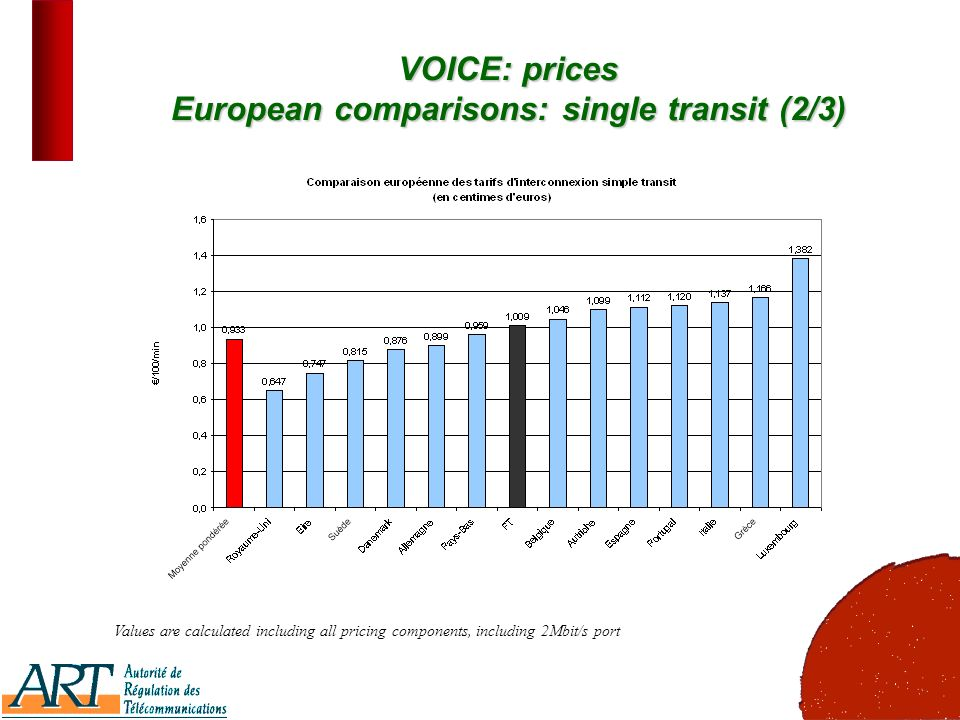 17 VOICE: prices European comparisons: single transit (2/3) Values are calculated including all pricing components, including 2Mbit/s port