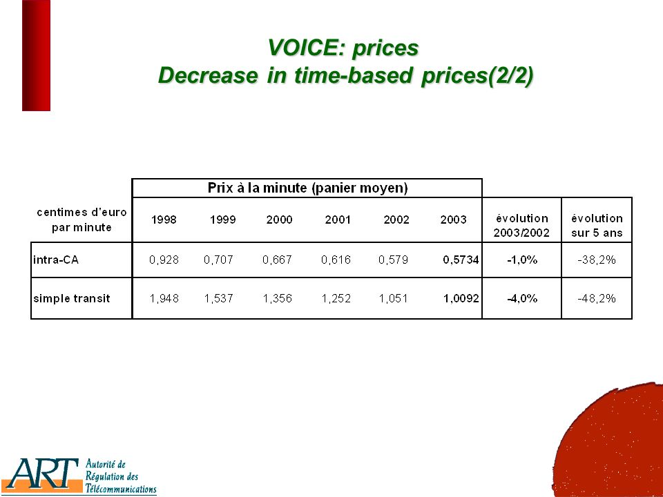 18 VOICE: prices Decrease in time-based prices(2/2)