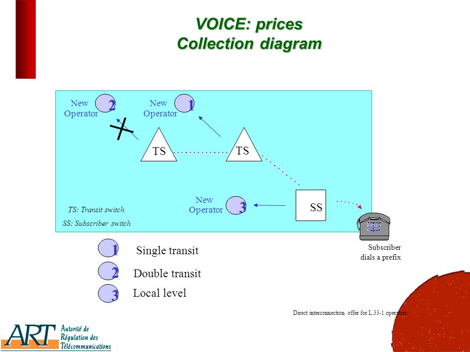 20 VOICE: prices Collection diagram 1 23 Single transit Double transit Local level 213 New Operator New Operator New Operator Direct interconnection offer for L.33-1 operators TS SS TS: Transit switch SS: Subscriber switch Subscriber dials a prefix