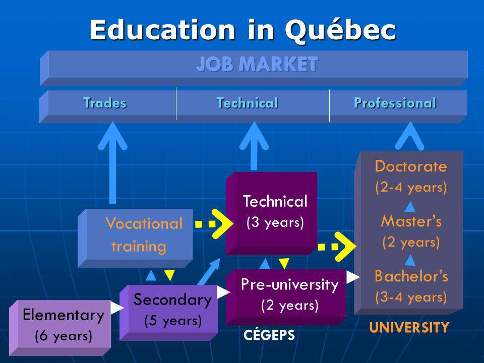 1) Accessibility and quality First stage of higher learning (pre-university training) First stage of higher learning (pre-university training) Gateway to the job market (technical training) Gateway to the job market (technical training) 2) Consolidation of career choice 3) Support for regional development Québecs college model, an original idea A three- fold Mission