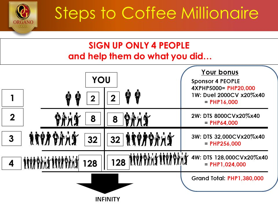 Steps to Coffee Millionaire SIGN UP ONLY 4 PEOPLE and help them do what you did… Your bonus Sponsor 4 PEOPLE 4XPHP5000= PHP20,000 1W: Duel 2000CV x20%x40 = PHP16,000 2W: DTS 8000CVx20%x40 = PHP64,000 3W: DTS 32,000CVx20%x40 = PHP256,000 4W: DTS 128,000CVx20%x40 = PHP1,024,000 Grand Total: PHP1,380,000 YOU INFINITY