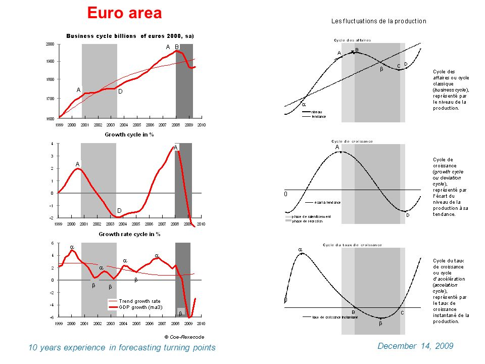 December 14, years experience in forecasting turning points Euro area
