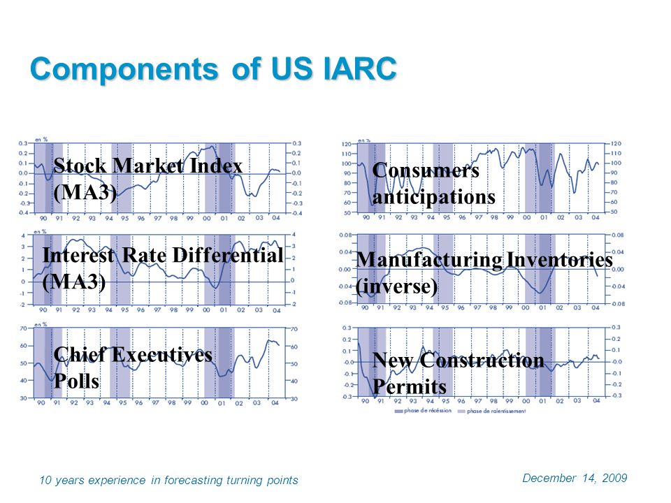 December 14, years experience in forecasting turning points Components of US IARC Consumers anticipations Manufacturing Inventories (inverse) New Construction Permits Stock Market Index (MA3) Interest Rate Differential (MA3) Chief Executives Polls