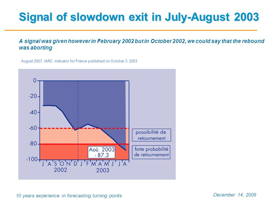 December 14, years experience in forecasting turning points Signal of slowdown exit in July-August 2003 Signal of slowdown exit in July-August 2003 A signal was given however in February 2002 but in October 2002, we could say that the rebound was aborting August 2003 IARC indicator for France published on October 3, 2003