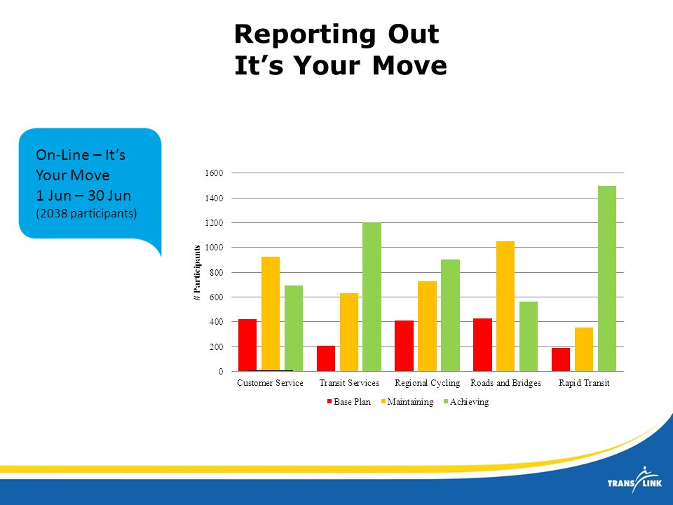 Reporting Out Its Your Move On-Line – Its Your Move 1 Jun – 30 Jun (2038 participants)
