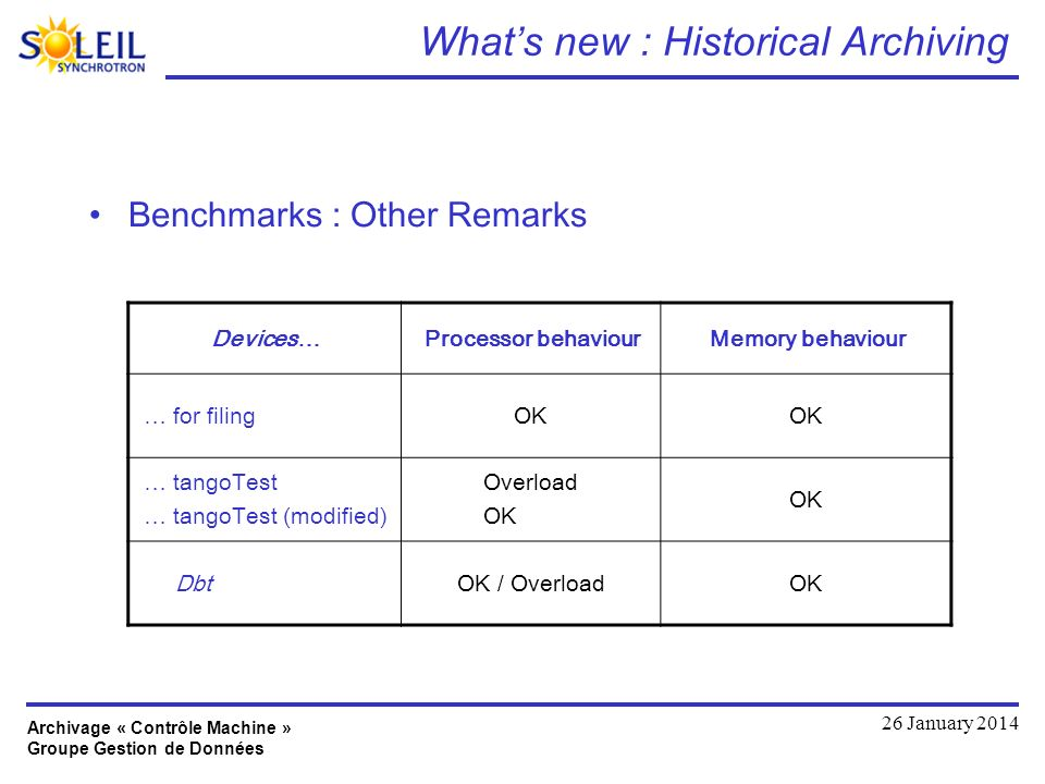 Archivage « Contrôle Machine » Groupe Gestion de Données 26 January 2014 Whats new : Historical Archiving Benchmarks : Other Remarks Devices…Processor behaviourMemory behaviour … for filing.OK … tangoTest … tangoTest (modified) Overload OK Dbt.OK / OverloadOK