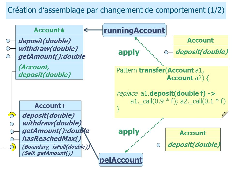 Création dassemblage par changement de comportement (1/2) Pattern transfer(Account a1, Account a2) { replace a1.deposit(double f) -> a1._call(0.9 * f); a2._call(0.1 * f) } runningAccount Account deposit(double) apply Account deposit(double) withdraw(double) getAmount():double deposit(double) withdraw(double) getAmount():double hasReachedMax() (Boundary, isFull(double)) (Self, getAmount()) Account+ (Account, deposit(double) Account deposit(double) pelAccount