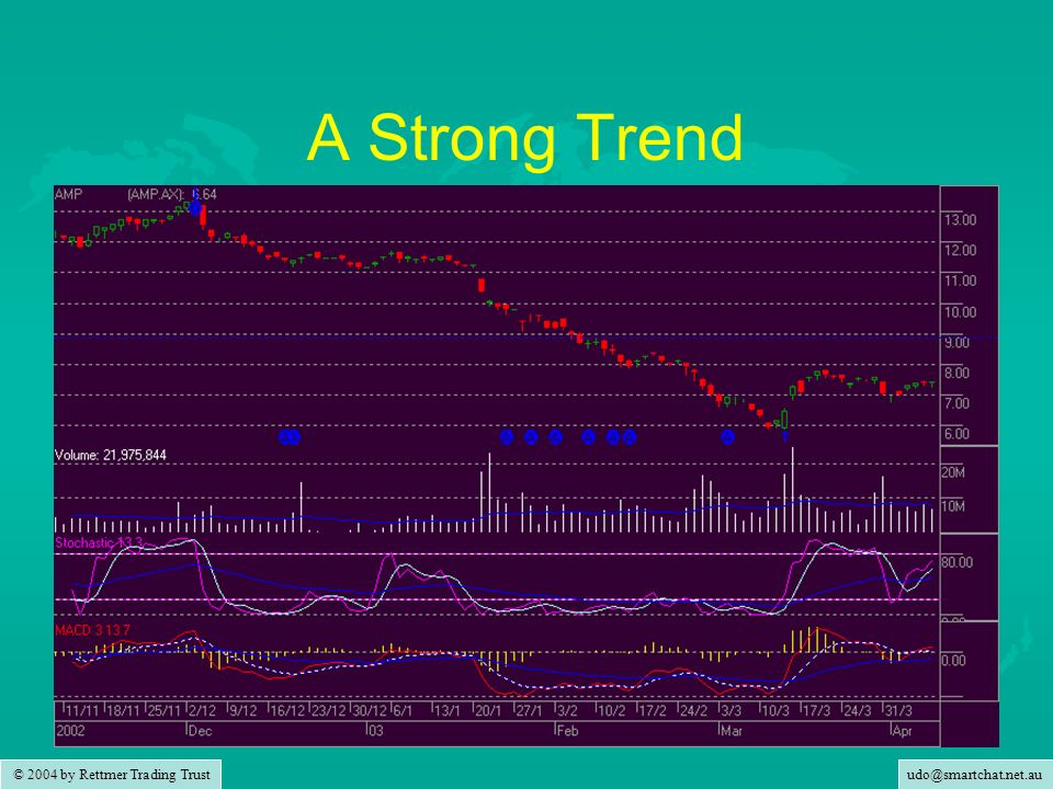 © 2004 by Rettmer Trading Trust A Strong Trend