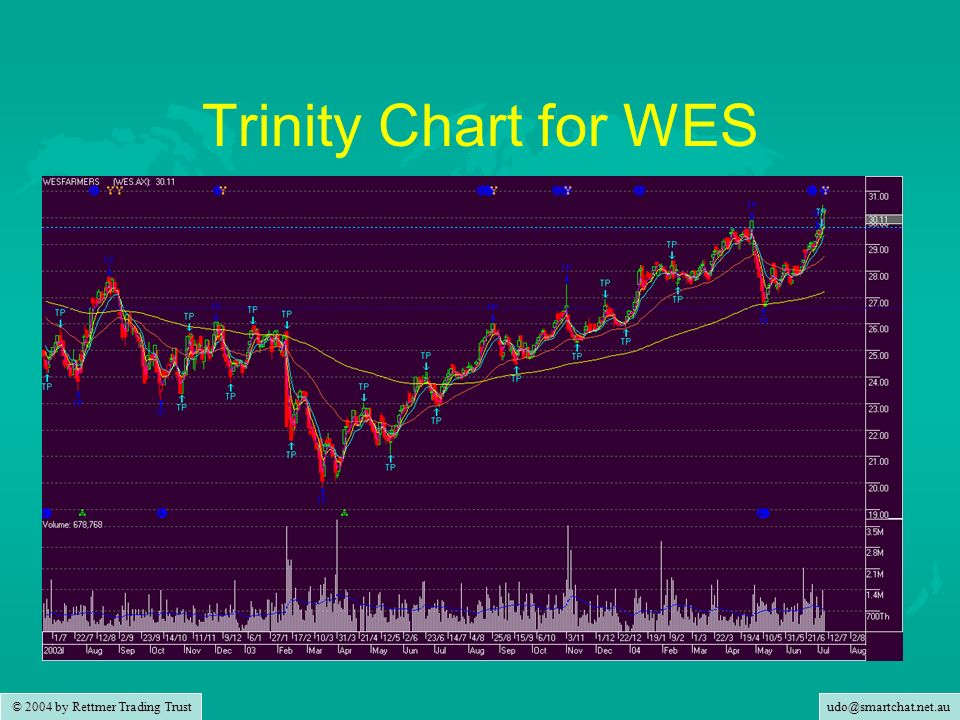 © 2004 by Rettmer Trading Trust Trinity Chart for WES