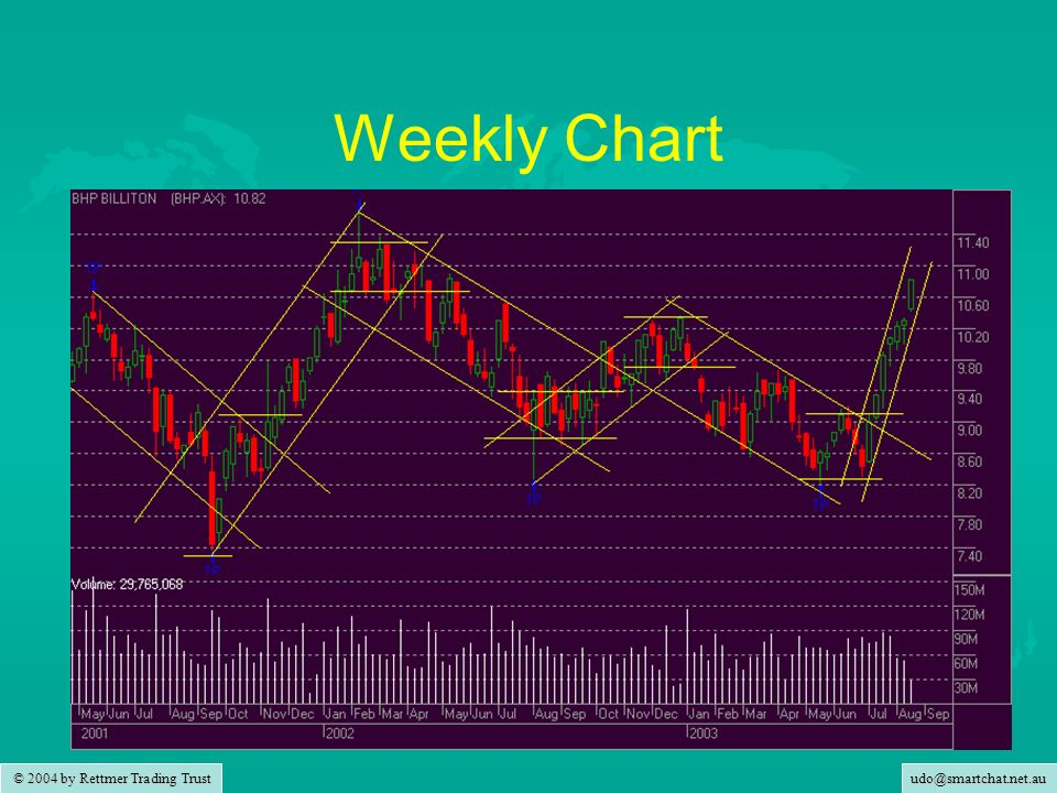 © 2004 by Rettmer Trading Trust Weekly Chart