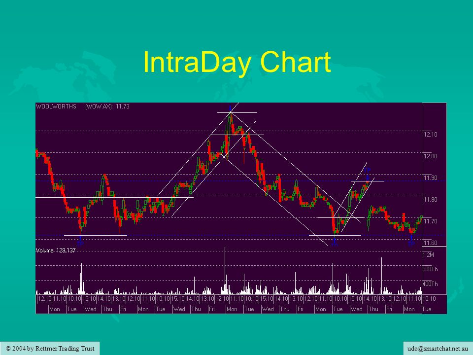 © 2004 by Rettmer Trading Trust IntraDay Chart