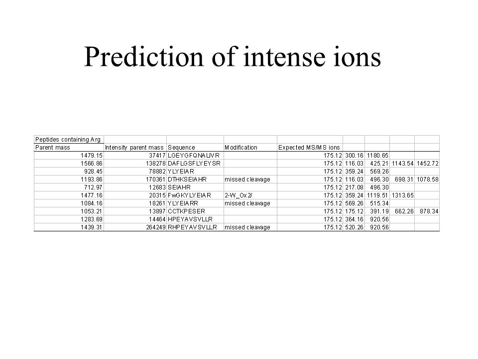 Prediction of intense ions