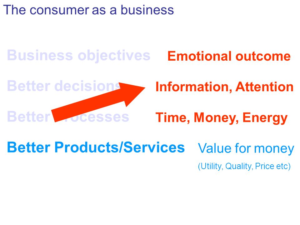 Business objectives Emotional outcome The consumer as a business Better decisions Information, Attention Better Processes Time, Money, Energy Better Products/Services Value for money (Utility, Quality, Price etc)