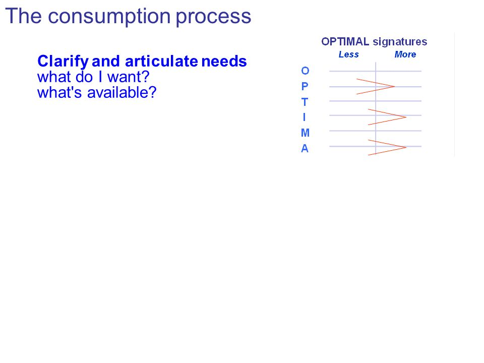 The consumption process Clarify and articulate needs what do I want what s available