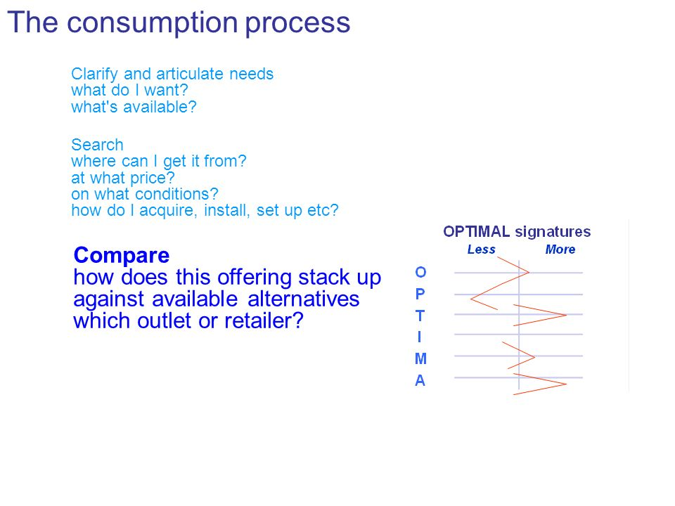 The consumption process Clarify and articulate needs what do I want.