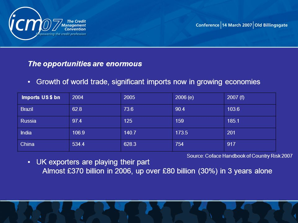 The opportunities are enormous Growth of world trade, significant imports now in growing economies UK exporters are playing their part Almost £370 billion in 2006, up over £80 billion (30%) in 3 years alone Source: Coface Handbook of Country Risk 2007 Imports US $ bn (e)2007 (f) Brazil Russia India China