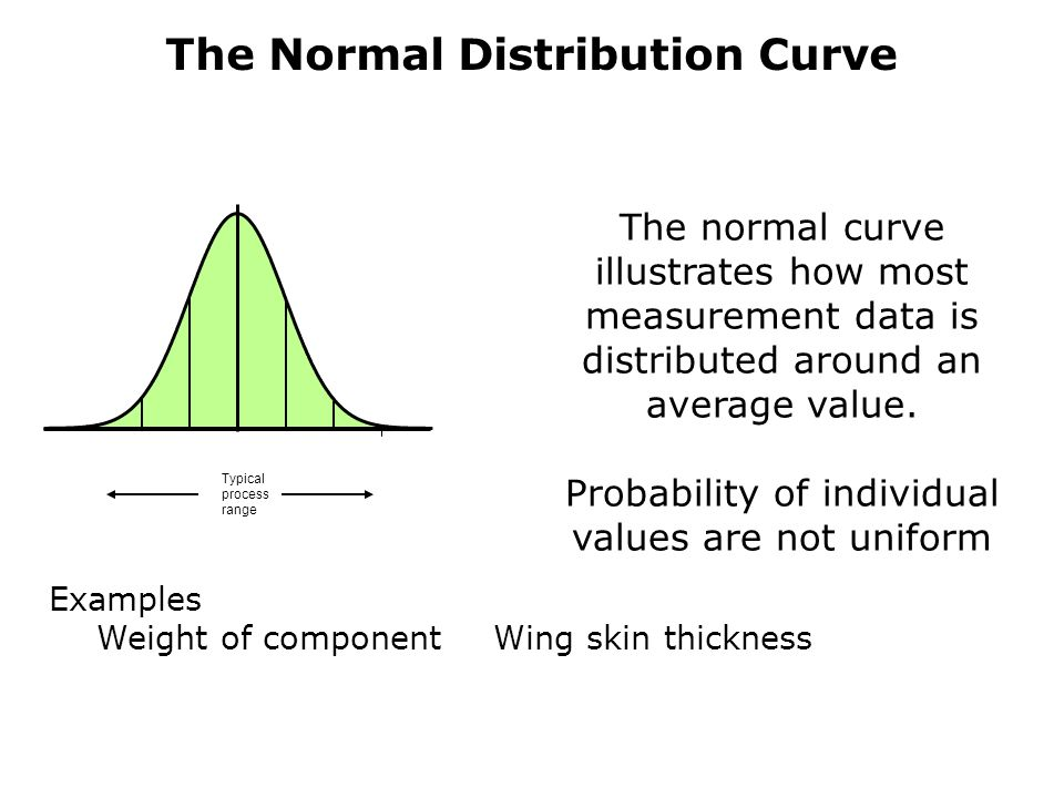 The Normal Distribution Curve Typical process range The normal curve illustrates how most measurement data is distributed around an average value.
