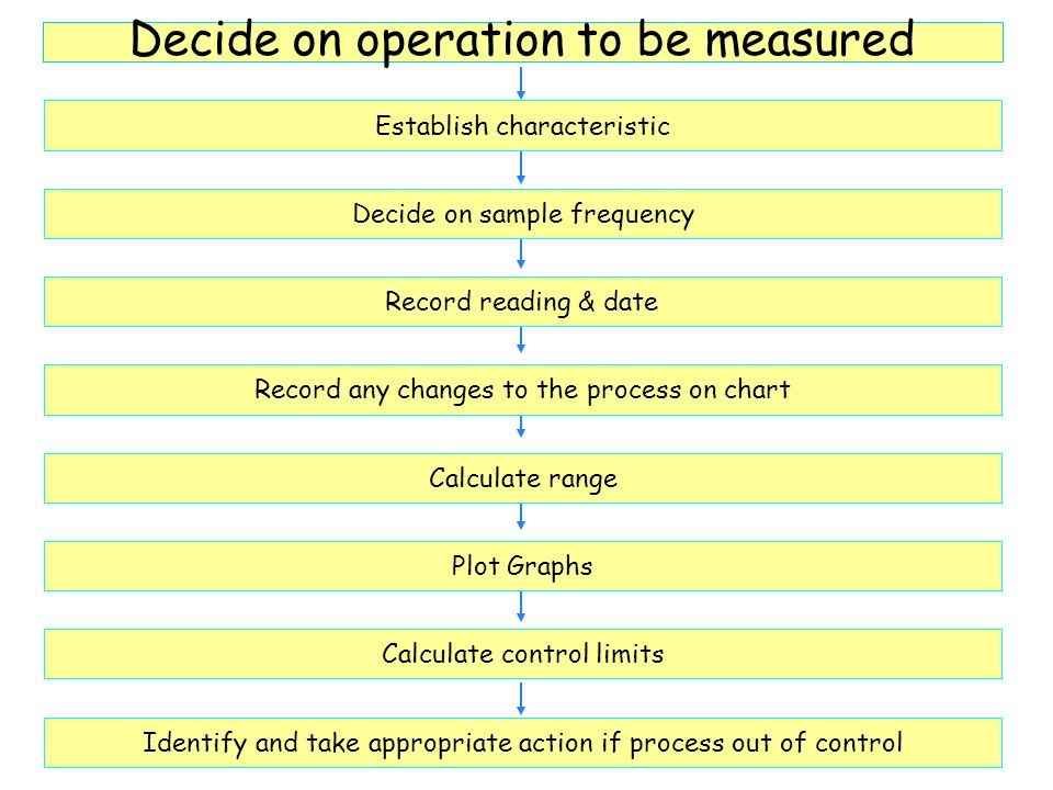 Decide on operation to be measured Decide on sample frequency Establish characteristic Record reading & date Record any changes to the process on chart Calculate range Plot Graphs Calculate control limits Identify and take appropriate action if process out of control