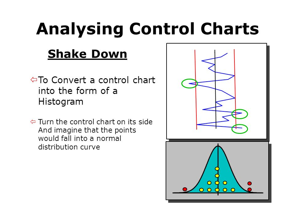 Analysing Control Charts Shake Down ïTo Convert a control chart into the form of a Histogram ïTurn the control chart on its side And imagine that the points would fall into a normal distribution curve