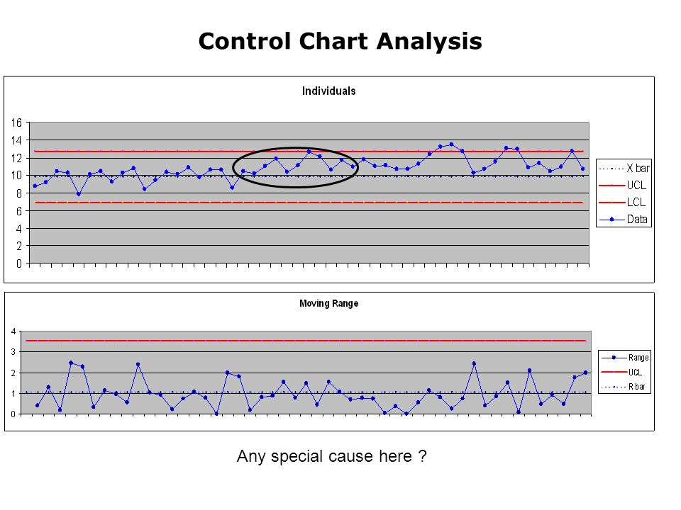 Control Chart Analysis Any special cause here