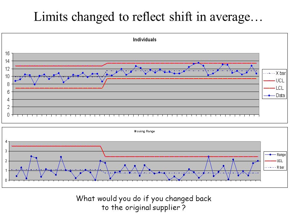 Limits changed to reflect shift in average… What would you do if you changed back to the original supplier