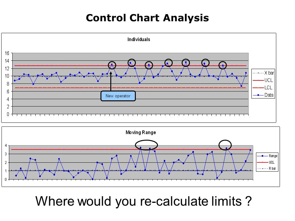 Control Chart Analysis Where would you re-calculate limits New operator
